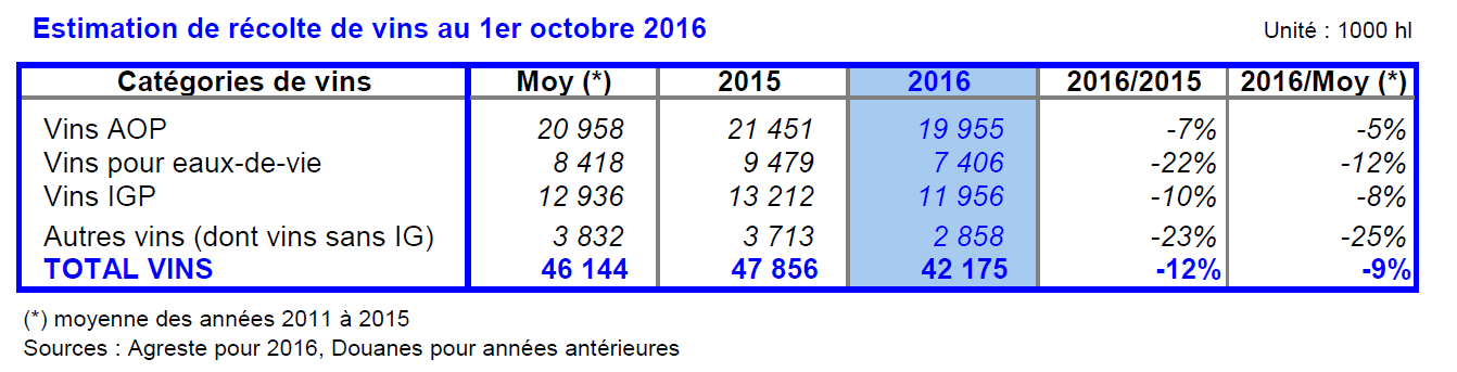 estimation recolte 2016